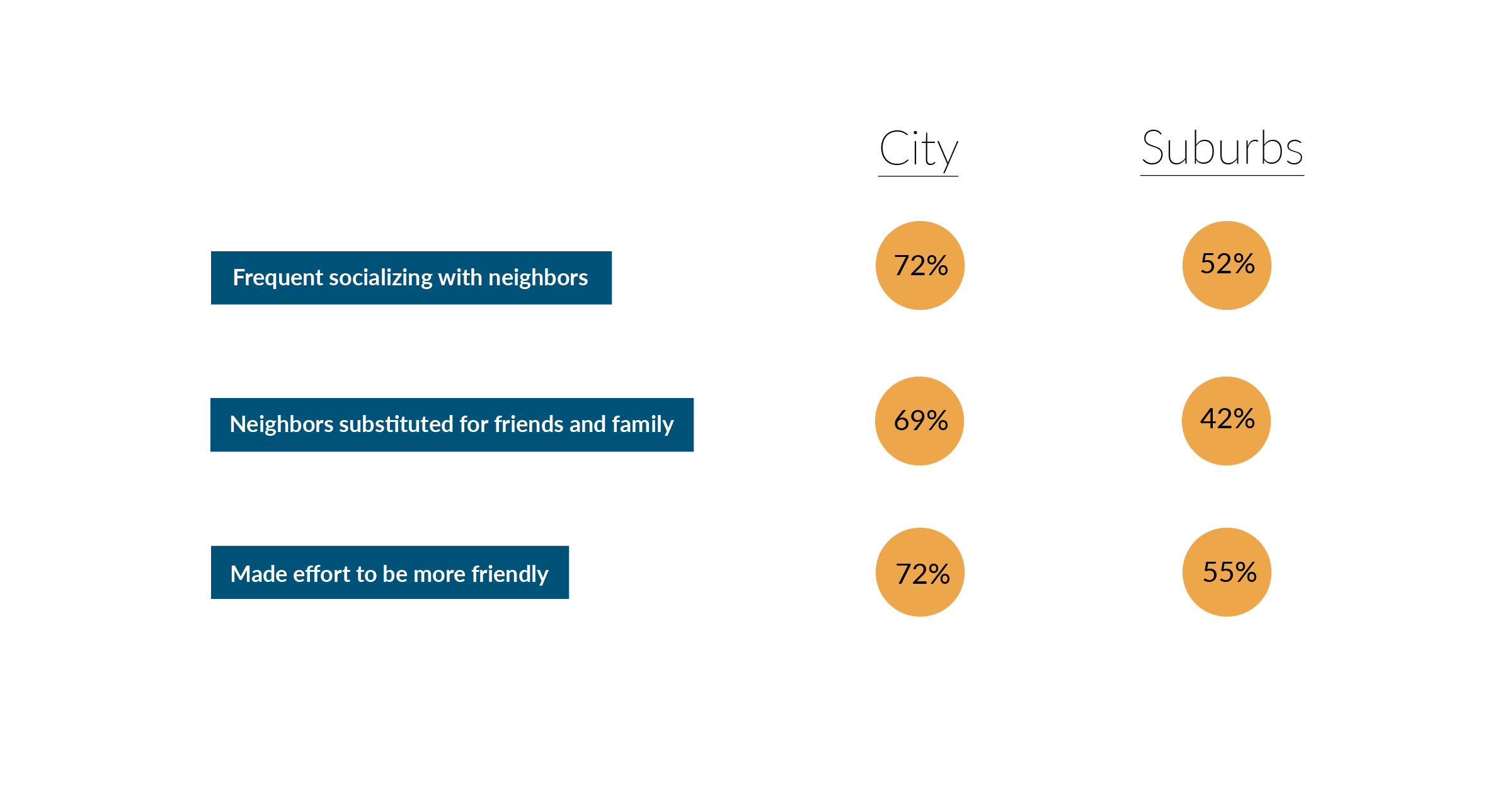 Statistics show how neighbors get along in America