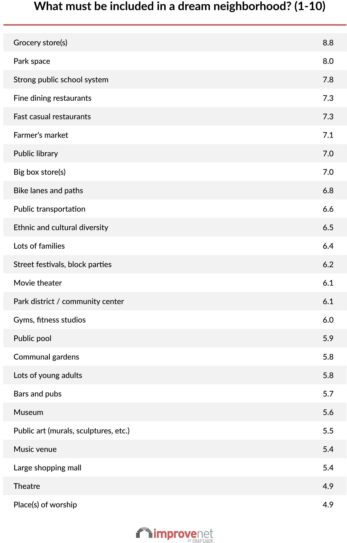 New Study Reveals Ingredients for America's Dream Neighborhood