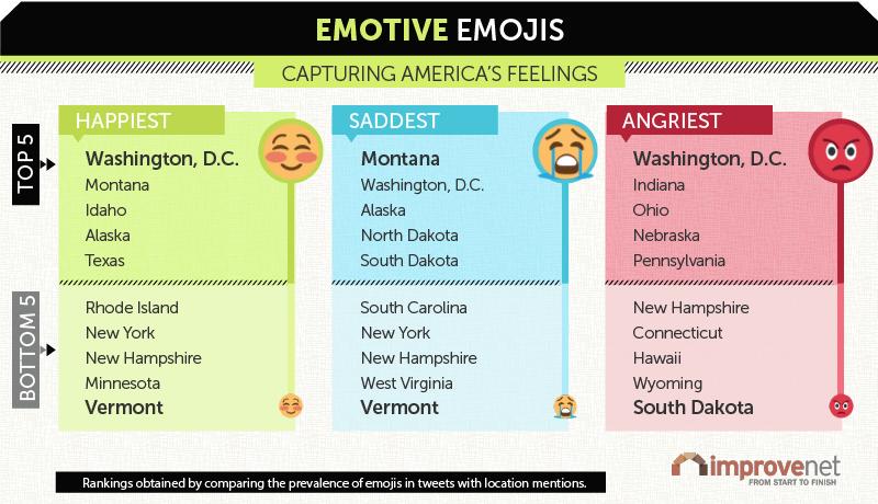 Emotive Emojis