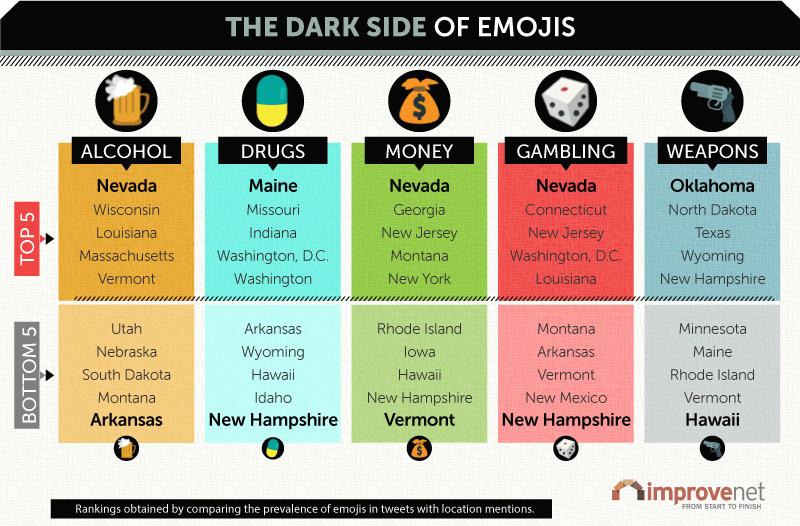 Dark Side of Emojis