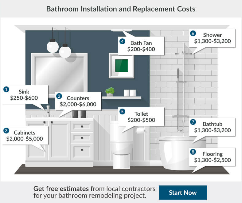 2018 bathroom renovation cost bathroom remodeling cost for Cost to install bathroom