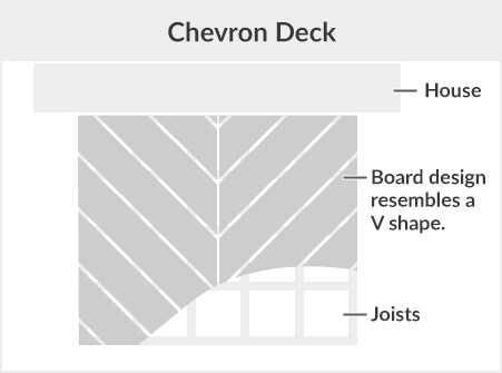 Chevron Deck Description
