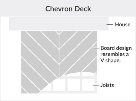2019 Decking Calculator | Deck Material Calculator