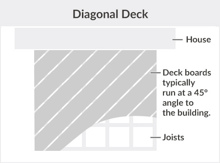 Diagonal Deck Description
