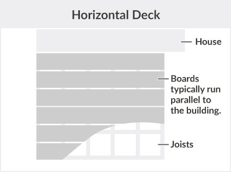 Horizontal Deck Description