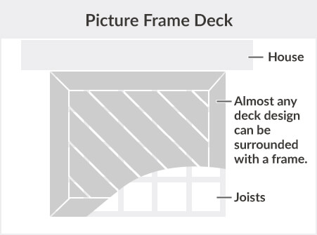 Picture Frame Deck Description