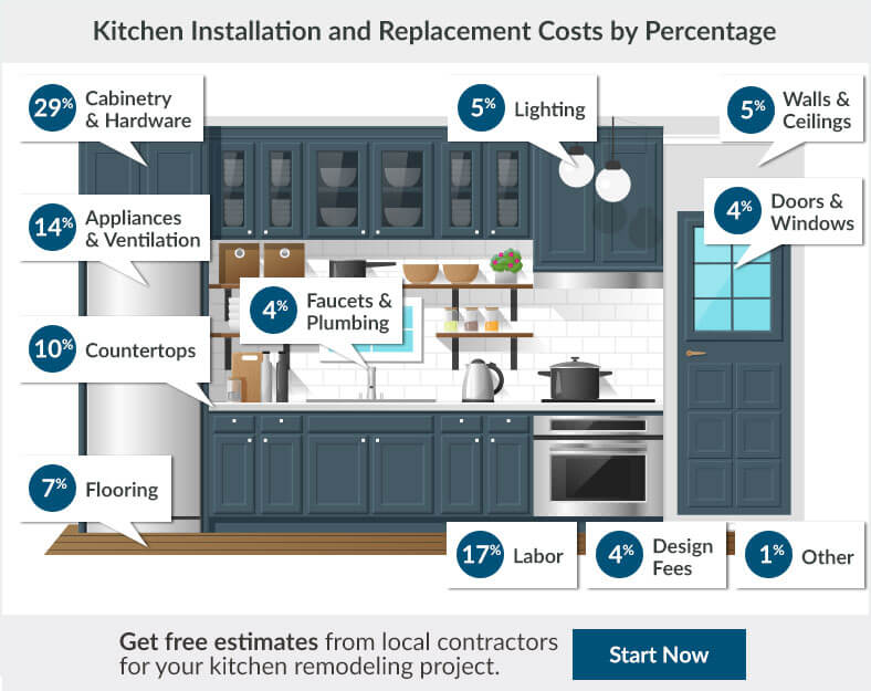 Kitchen Remodel Cost Estimator Average Kitchen Remodeling - What does it cost to remodel a kitchen